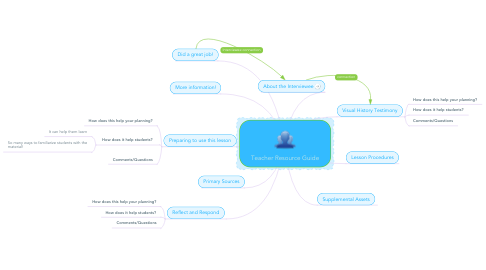 Mind Map: Teacher Resource Guide