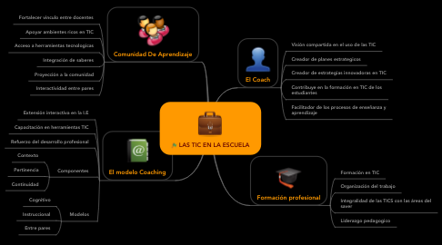 Mind Map: LAS TIC EN LA ESCUELA