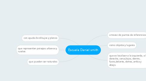 Mind Map: Escuela Daniel smith