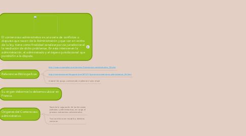 Mind Map: CONTENCIOSO ADMINISTRATIVO