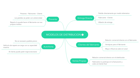 Mind Map: MODELOS DE DISTRIBUCION