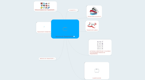 Mind Map: MEDIOS DE TRANSPORTES