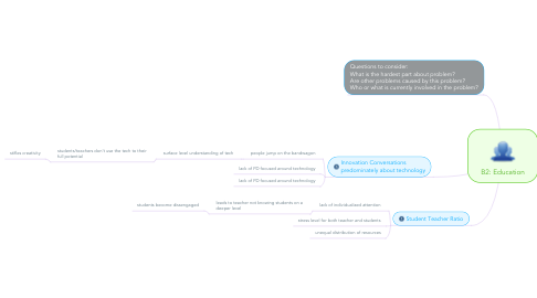 Mind Map: B2: Education