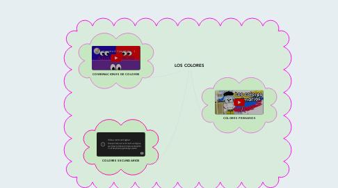Mind Map: LOS COLORES
