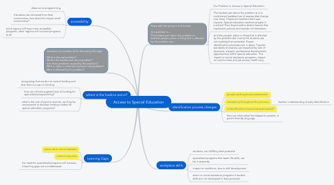 Mind Map: Access to Special Education