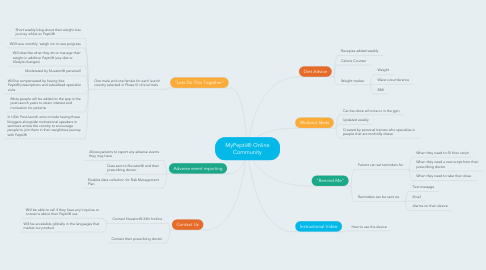 Mind Map: MyPeptii® Online Community