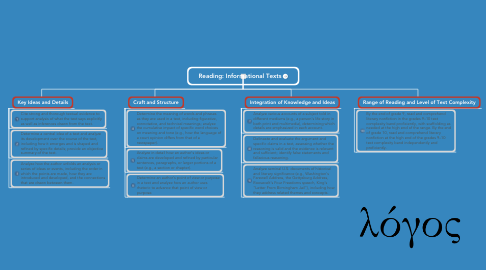 Mind Map: Reading: Informational Texts