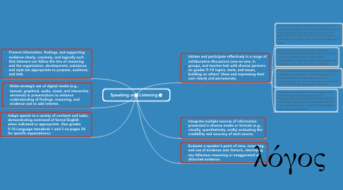 Mind Map: Speaking and Listening