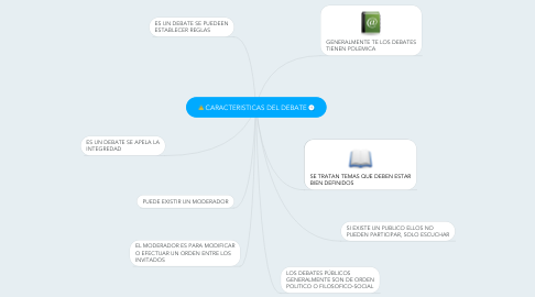 Mind Map: CARACTERISTICAS DEL DEBATE