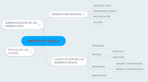 Mind Map: ARITMÉTICA BÁSICA
