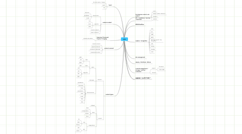 Mind Map: ECM