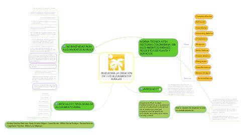 Mind Map: PASOS PARA LA CREACIÓN DE LOS ALOJAMIENTOS RURALES.