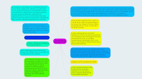 Mind Map: Uso de las tic en educación infantil