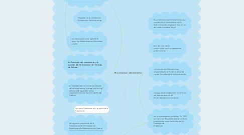 Mind Map: El contencioso administrativo