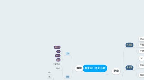 Mind Map: 屏東假日休閒活動