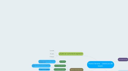 Mind Map: Teoría literaria - Literatura del boom.