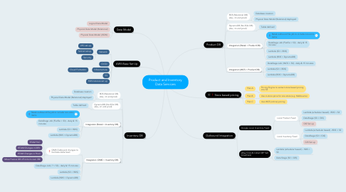 Mind Map: Product and Inventory Data Services