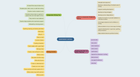 Mind Map: INDEPENDENT WRITING