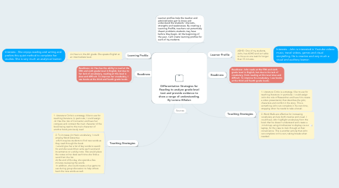 Mind Map: Differentiation Strategies for Reading to analyze grade-level text and provide evidence to show a range of understanding. By Lorena Whelan