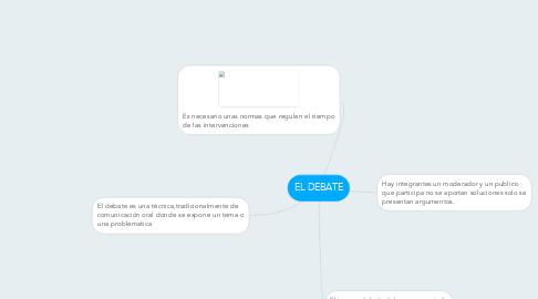 Mind Map: EL DEBATE