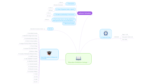 Mind Map: Education Exhibition Listings