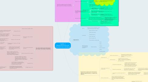Mind Map: Capitulo 3. Sistemas de información, organizaciones y estrategia