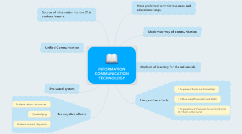 Mind Map: INFORMATION COMMUNICATION TECHNOLOGY