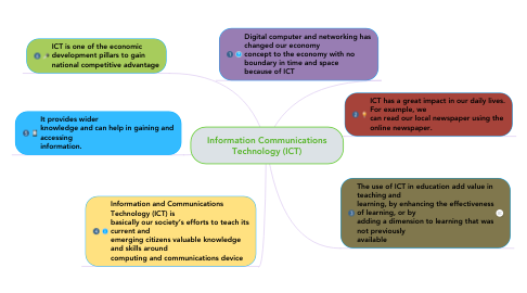 Mind Map: Information Communications Technology (ICT)