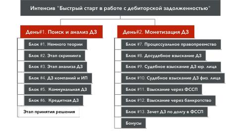 """Mind Map: Интенсив """"Быстрый старт в работе с дебиторской задолженностью"""""""
