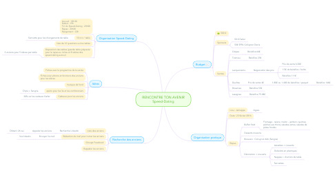 Mind Map: RENCONTRE TON AVENIR Speed-Dating