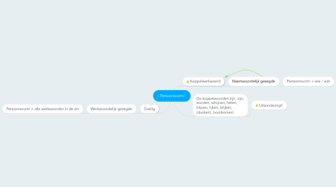 Mind Map: Persoonsvorm