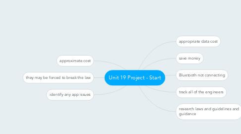 Mind Map: Unit 19 Project - Start