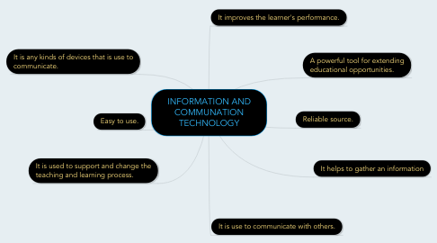 Mind Map: INFORMATION AND COMMUNATION TECHNOLOGY