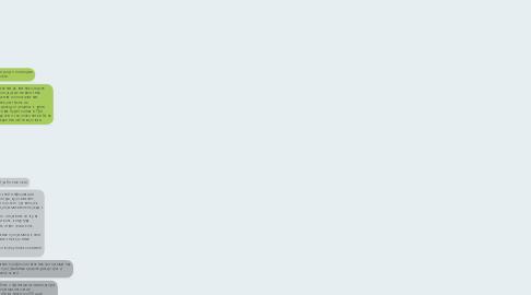 Mind Map: Знания минимальные  Необходимые  современному человеку.