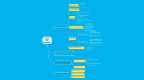 Mind Map: Видеоигры