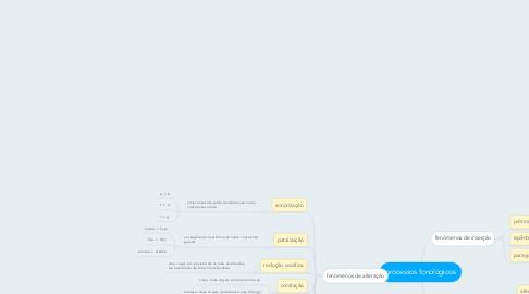Mind Map: processos fonológicos