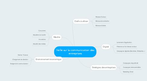 Mind Map: Veille sur la communication des entreprises
