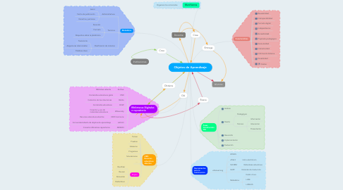 Mind Map: Objetos de Aprendizaje