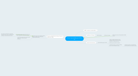 Mind Map: driver: least reliable part of the car