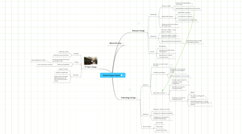 Mind Map: Careers Supprt System