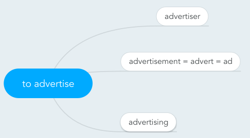 Mind Map: to advertise