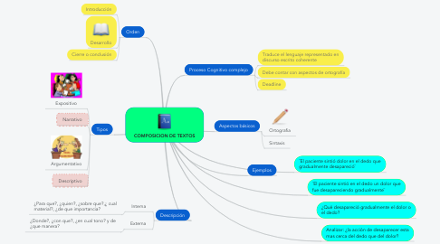 Mind Map: COMPOSICION DE TEXTOS