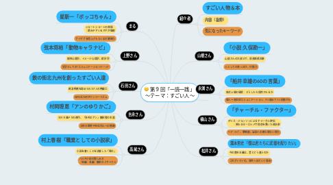 Mind Map: 第9回「一読一践」  ~テーマ:すごい人~