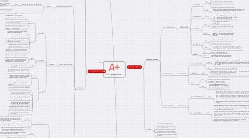 Mind Map: TOEFL preparation