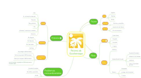Mind Map: Páramo de Guacheneque
