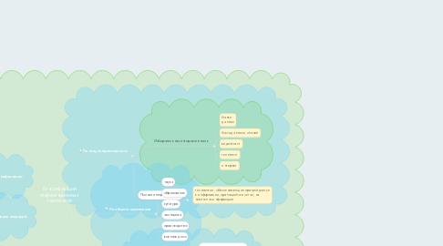 Mind Map: Классификация информационных технологий