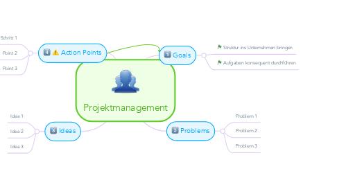 Mind Map: Projektmanagement