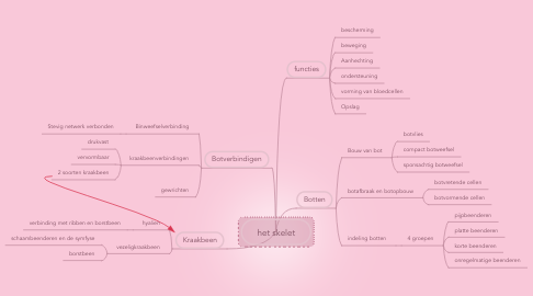 Mind Map: het skelet