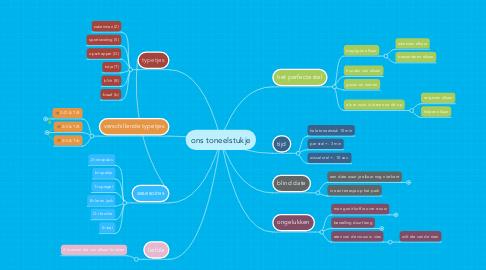Mind Map: ons toneelstukje