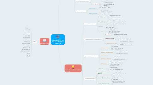 Mind Map: Clasificación de los Materiales Didácticos Multimedia